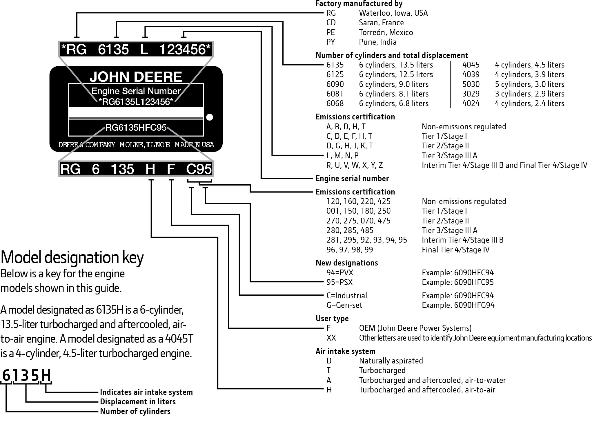 John deere engine identification chart r f engine blog johndeereplate id sciox Images